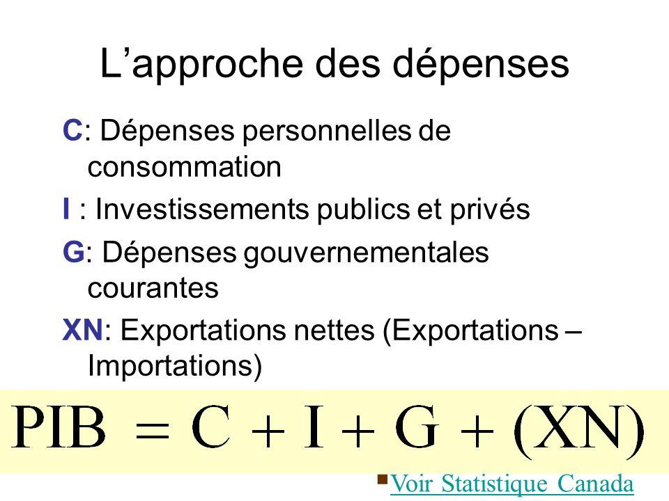 Lapproche des dépenses C: Dépenses personnelles de consommation I : Investissements publics et privés G: Dépenses gouvernementales courantes XN: Expor