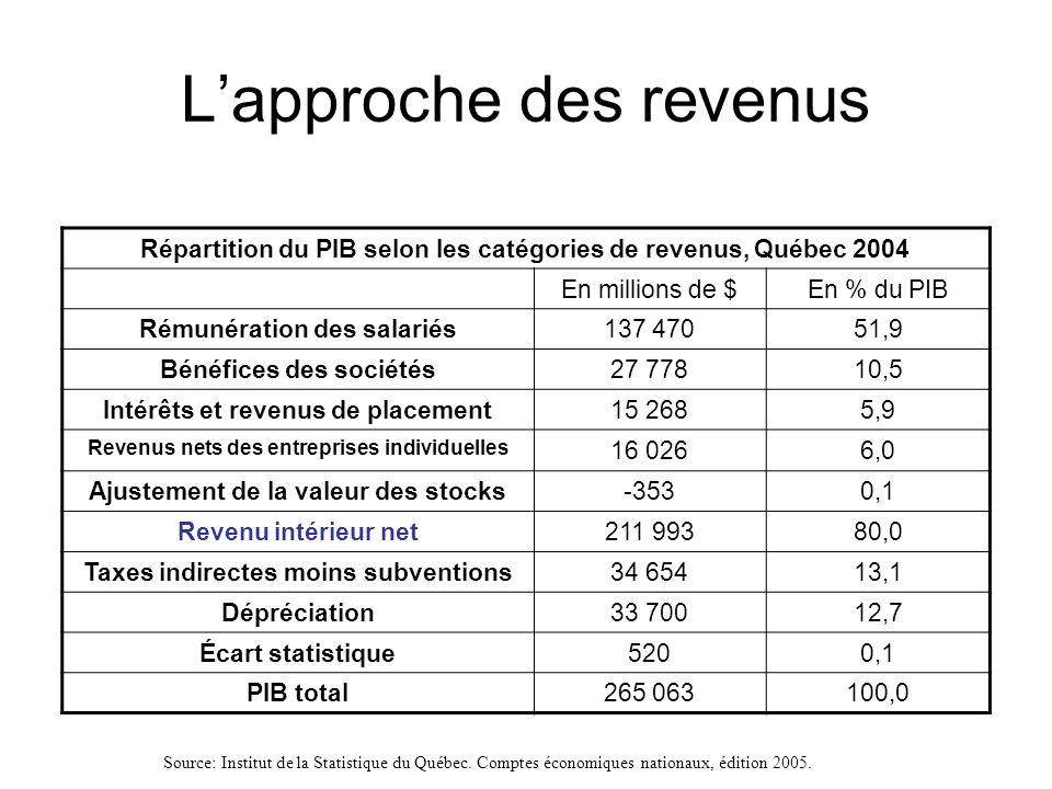 Répartition du PIB selon les catégories de revenus, Québec 2004 En millions de $En % du PIB Rémunération des salariés137 47051,9 Bénéfices des société