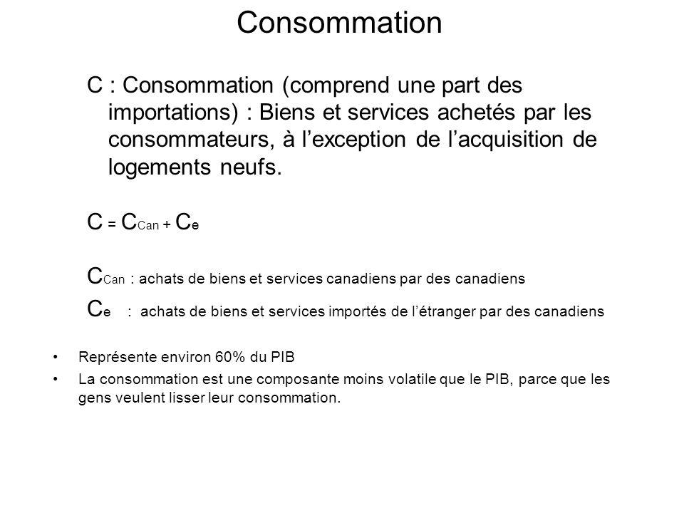 Consommation C : Consommation (comprend une part des importations) : Biens et services achetés par les consommateurs, à lexception de lacquisition de