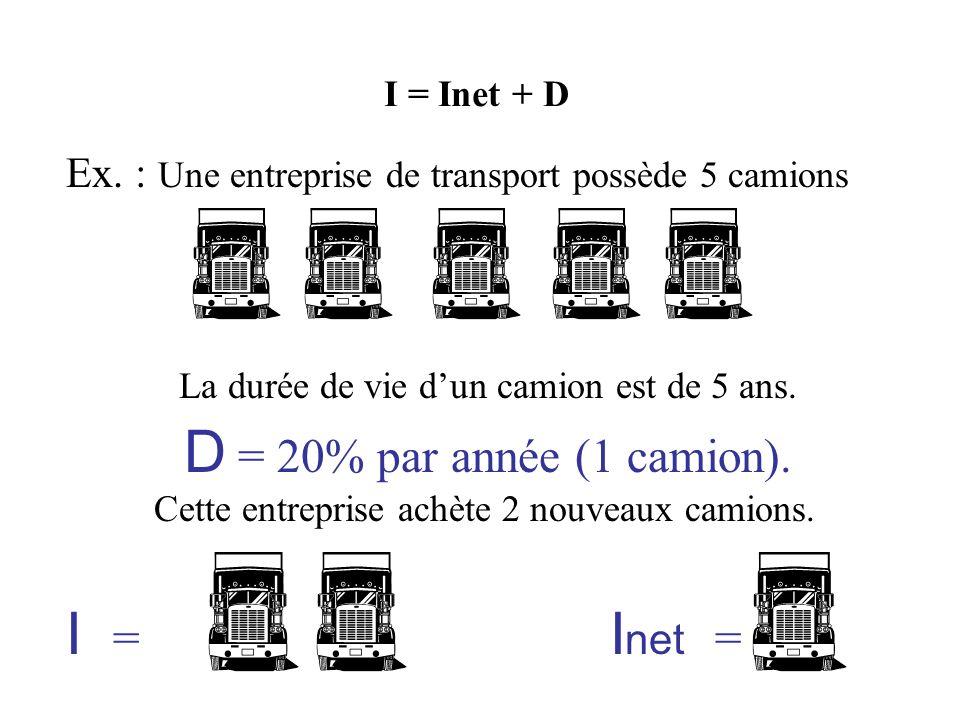 Ex. : Une entreprise de transport possède 5 camions Cette entreprise achète 2 nouveaux camions. La durée de vie dun camion est de 5 ans. D = 20% par a