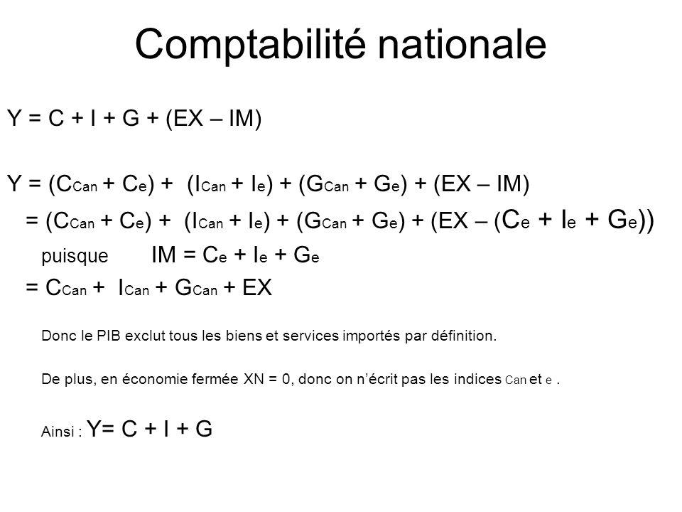 Y = C + I + G + (EX – IM) Y = (C Can + C e ) + (I Can + I e ) + (G Can + G e ) + (EX – IM) = (C Can + C e ) + (I Can + I e ) + (G Can + G e ) + (EX –