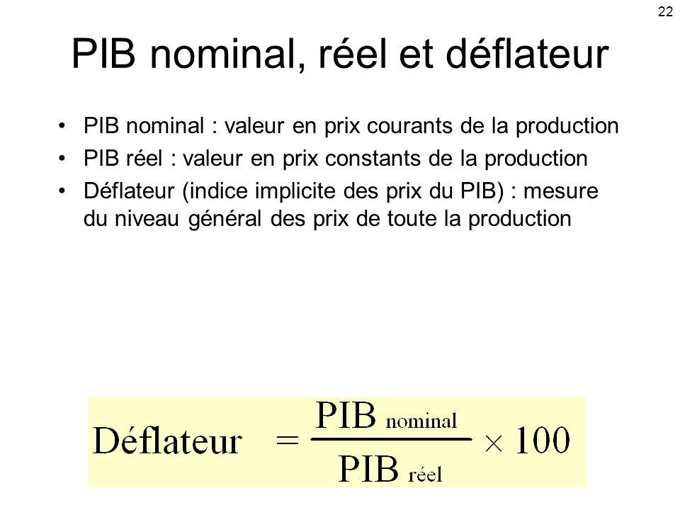 22 PIB nominal, réel et déflateur PIB nominal : valeur en prix courants de la production PIB réel : valeur en prix constants de la production Déflateu