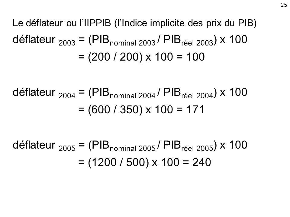 25 Le déflateur ou lIIPPIB (lIndice implicite des prix du PIB) déflateur 2003 = (PIB nominal 2003 / PIB réel 2003 ) x 100 = (200 / 200) x 100 = 100 dé