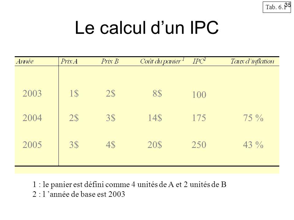 Le calcul dun IPC 2003 2004 2005 1$2$ 3$ 4$ 8$ 14$ 20$ 100 175 250 75 % 43 % 1 : le panier est défini comme 4 unités de A et 2 unités de B 2 : l année