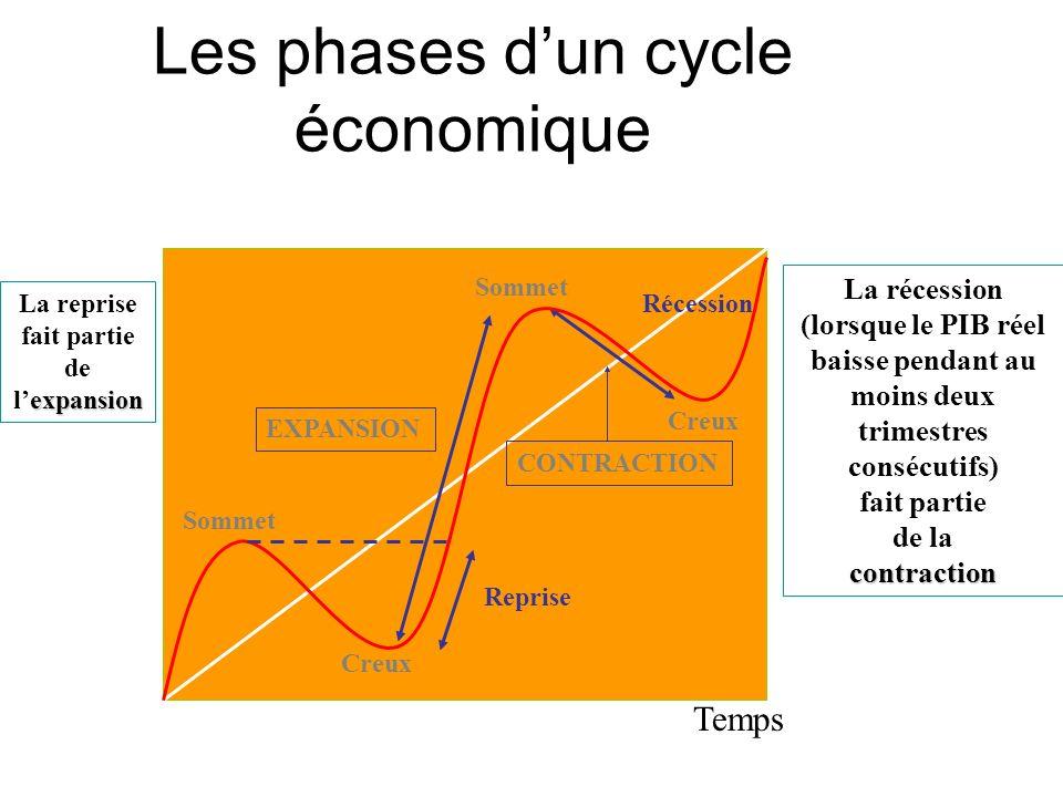 27 Le calcul du taux de croissance TC = ( PIB réel t - PIB réel (t-1) ) / PIB réel (t-1) ) * 100 Le taux de croissance (TC) mesure lévolution de la production dans le temps Normalement, ce taux est annualisé Application de la formule des taux de variation, dans le cas où n = 1