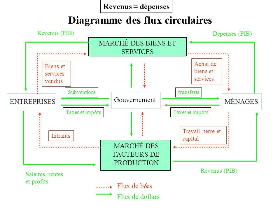 MARCHÉ DES FACTEURS DE PRODUCTION ENTREPRISESMÉNAGES Diagramme des flux circulaires MARCHÉ DES BIENS ET SERVICES Flux de b&s Flux de dollars Dépenses