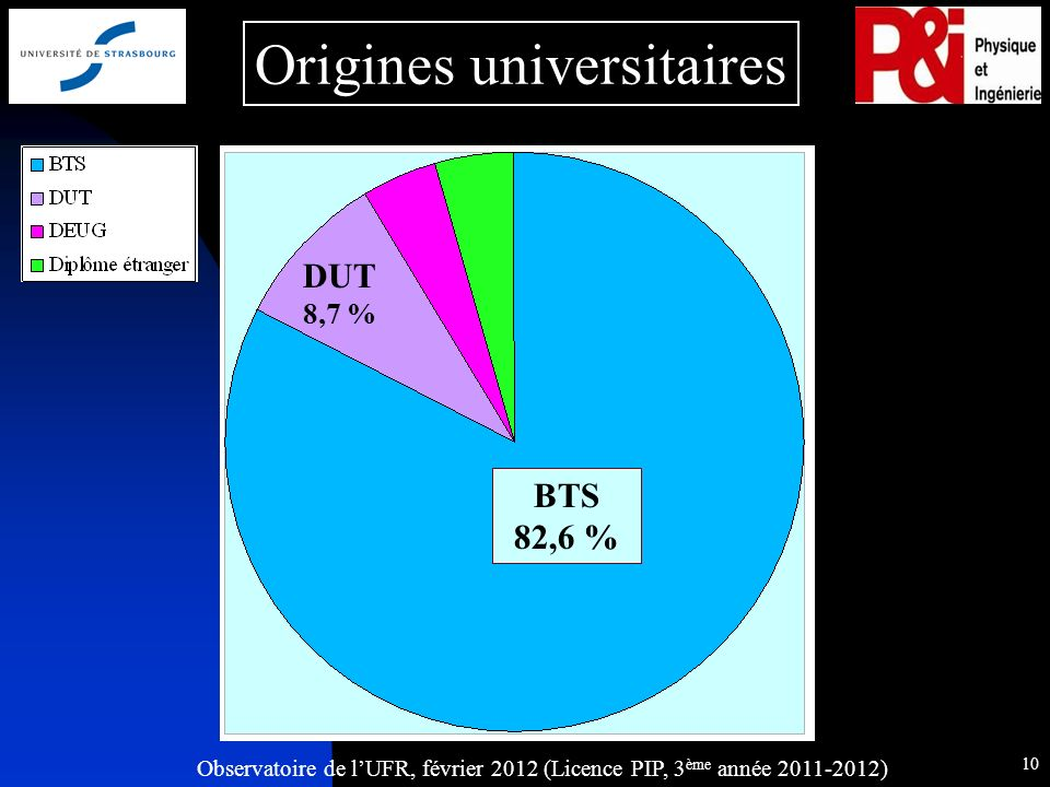 Observatoire de lUFR, février 2012 (Licence PIP, 3 ème année 2011-2012) 10 Origines universitaires DUT 8,7 % BTS 82,6 %