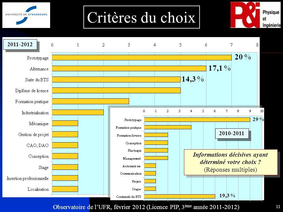 Observatoire de lUFR, février 2012 (Licence PIP, 3 ème année 2011-2012) 11 Critères du choix 17,1 % Informations décisives ayant déterminé votre choix .