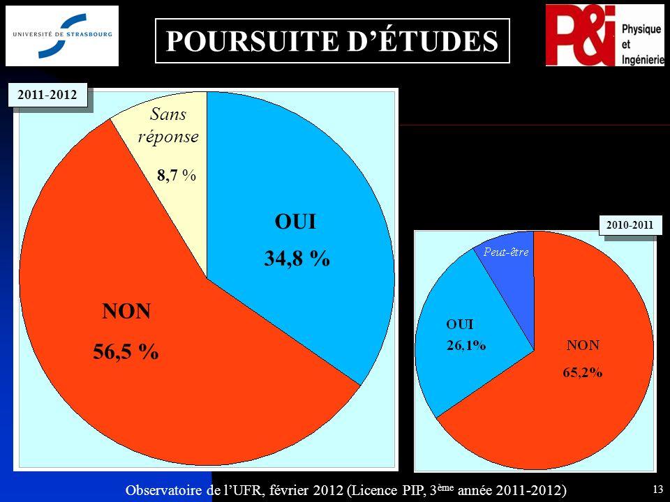 Observatoire de lUFR, février 2012 (Licence PIP, 3 ème année 2011-2012) 13 POURSUITE DÉTUDES 8,7 % OUI Sans réponse NON 56,5 % 34,8 % 2011-2012 2010-2011