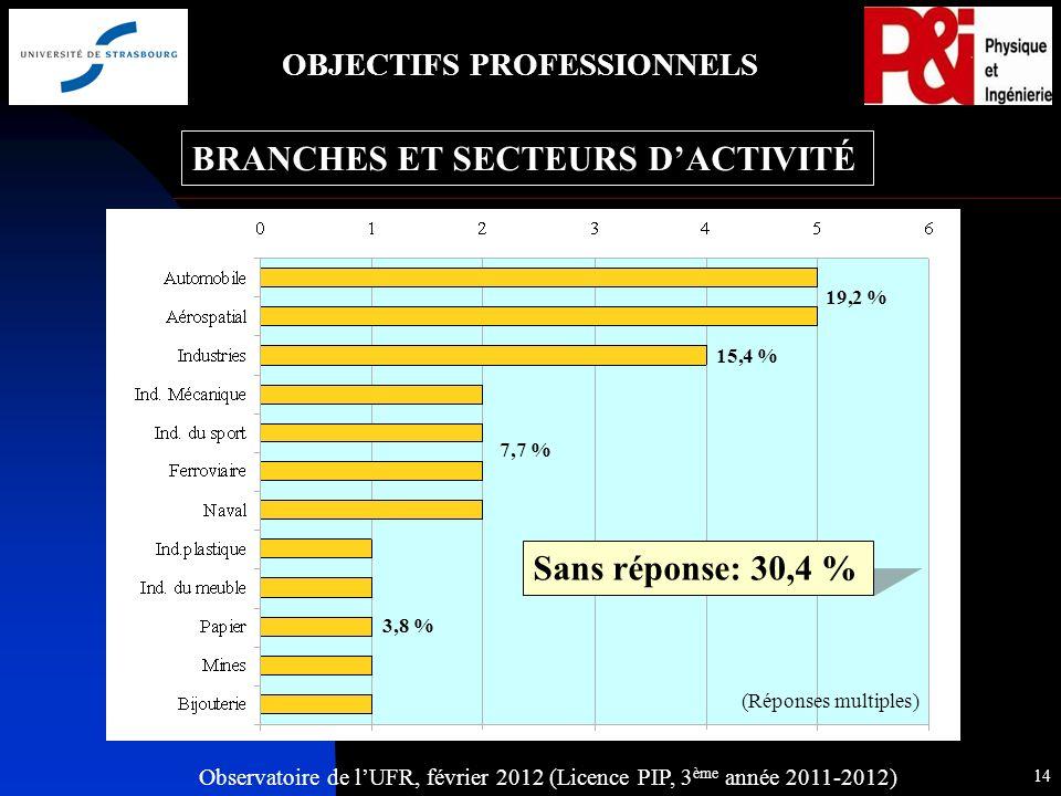 Observatoire de lUFR, février 2012 (Licence PIP, 3 ème année 2011-2012) 14 OBJECTIFS PROFESSIONNELS BRANCHES ET SECTEURS DACTIVITÉ (Réponses multiples) Sans réponse: 30,4 % 19,2 % 15,4 % 7,7 % 3,8 %