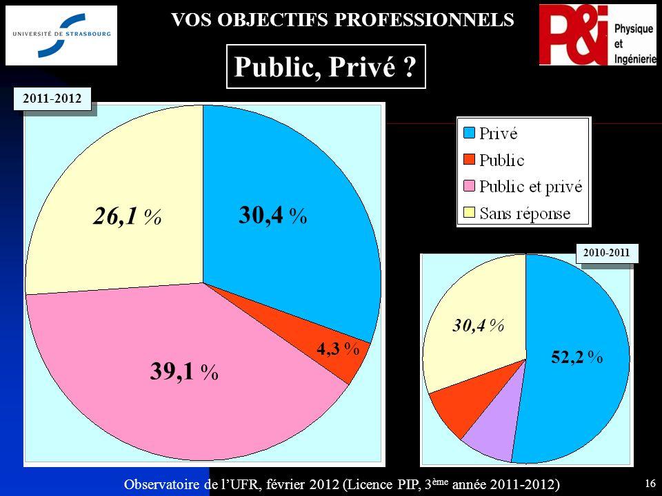 Observatoire de lUFR, février 2012 (Licence PIP, 3 ème année 2011-2012) 16 VOS OBJECTIFS PROFESSIONNELS Public, Privé .
