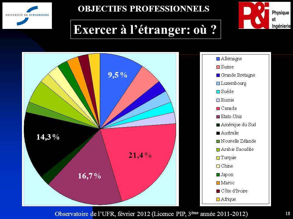 Observatoire de lUFR, février 2012 (Licence PIP, 3 ème année 2011-2012) 18 21,4 % 9,5 % 14,3 % 16,7 % OBJECTIFS PROFESSIONNELS Exercer à létranger: où ?