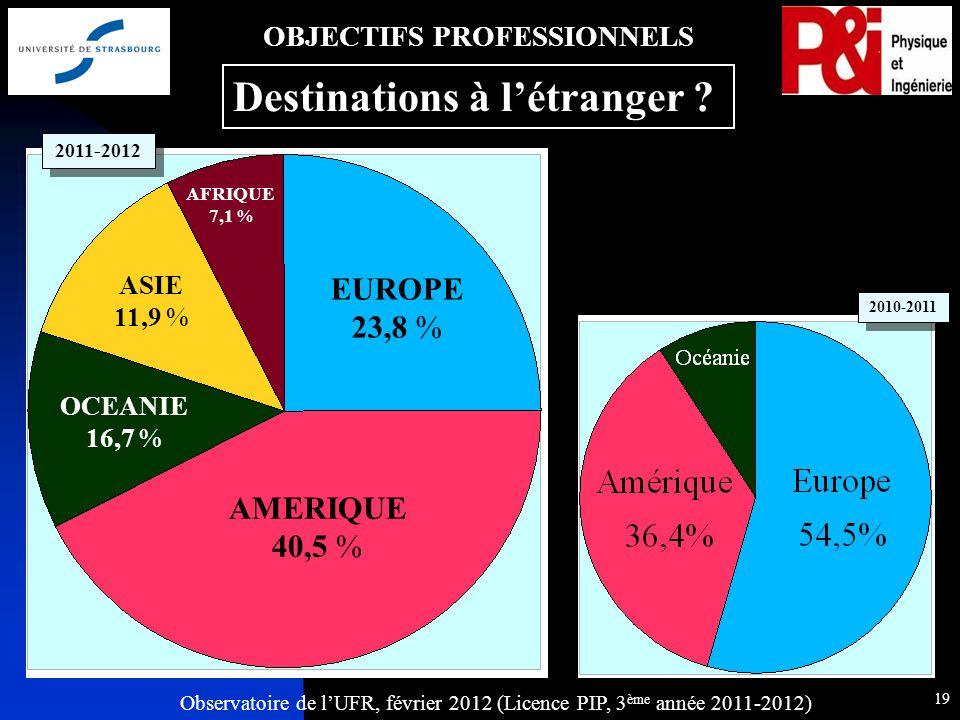 Observatoire de lUFR, février 2012 (Licence PIP, 3 ème année 2011-2012) 19 AMERIQUE 40,5 % EUROPE 23,8 % ASIE 11,9 % OCEANIE 16,7 % AFRIQUE 7,1 % 2011-2012 OBJECTIFS PROFESSIONNELS Destinations à létranger .