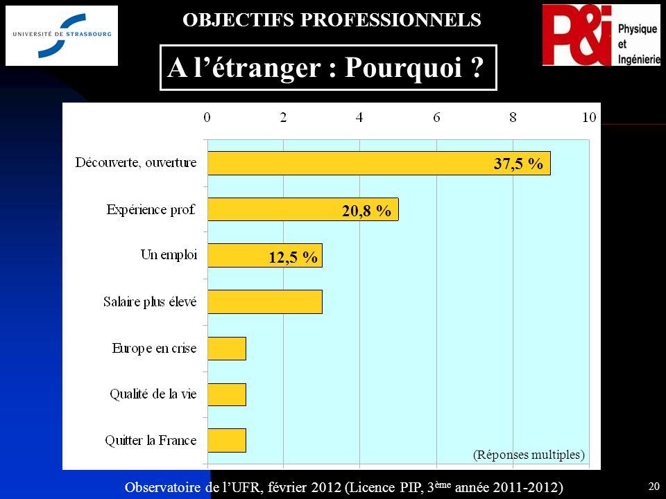 Observatoire de lUFR, février 2012 (Licence PIP, 3 ème année 2011-2012) 20 OBJECTIFS PROFESSIONNELS A létranger : Pourquoi .
