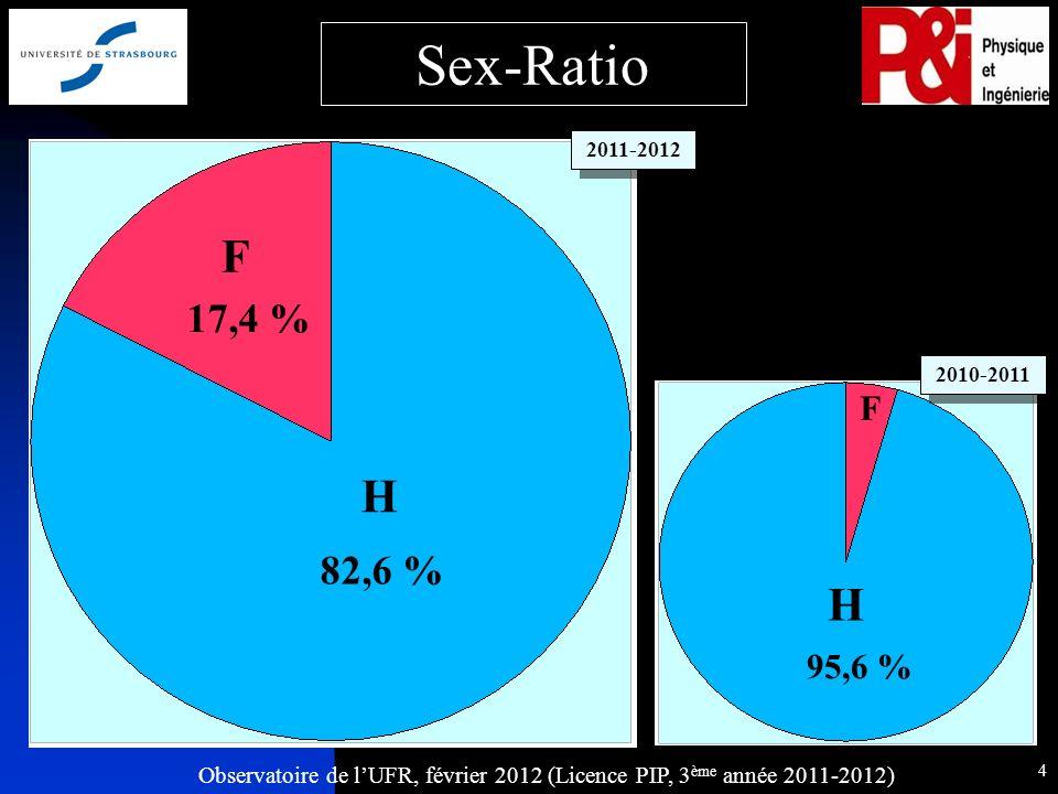 Observatoire de lUFR, février 2012 (Licence PIP, 3 ème année 2011-2012) 4 95,6 % H F Sex-Ratio H F 17,4 % 82,6 % 2011-2012 2010-2011