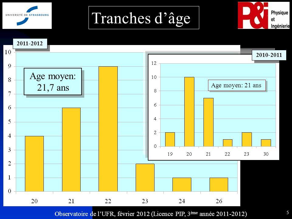 Observatoire de lUFR, février 2012 (Licence PIP, 3 ème année 2011-2012) 5 Age moyen: 21 ans Tranches dâge 2010-2011 2011-2012 Age moyen: 21,7 ans