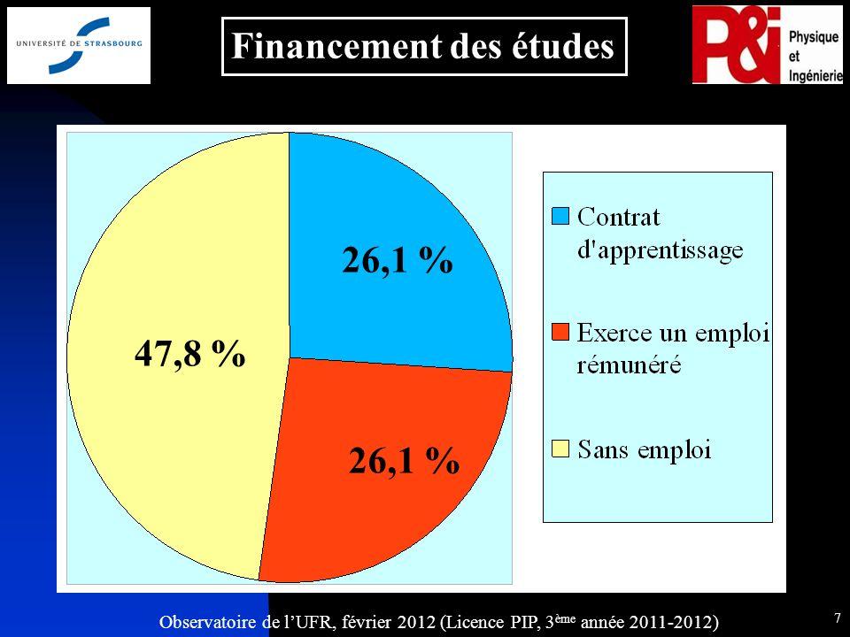 Observatoire de lUFR, février 2012 (Licence PIP, 3 ème année 2011-2012) 8 Profession des parents 43,5 % 31,8 % 18,2 % Le père 21,7 % 26,1 % La mère 56,5 % 21,7 % 8,7 %