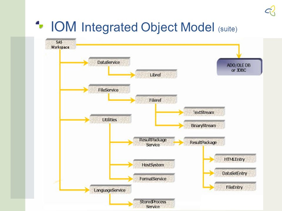 IOM Integrated Object Model (suite)