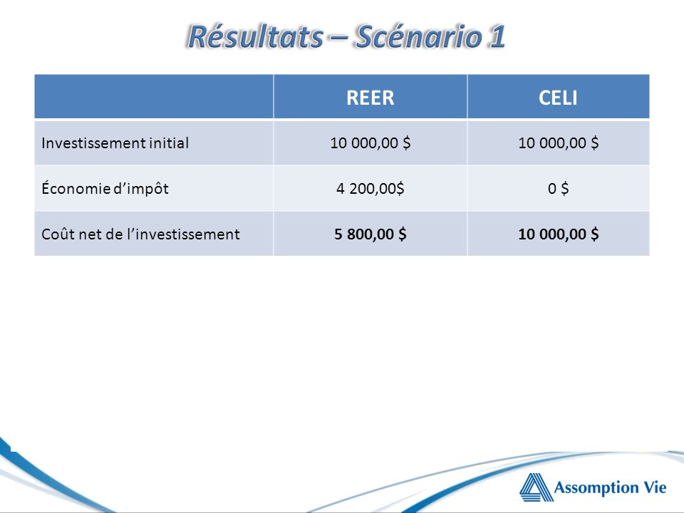 REERCELI Investissement initial10 000,00 $ Économie dimpôt4 200,00$0 $ Coût net de linvestissement5 800,00 $10 000,00 $ Valeur de linvestissement après 10 ans @ 5,00 % 16 288,95 $ Impôt payable pour retrait total5 701,13 $0 $ Valeur nette finale10 587,82$16 288,95 $ Rendement annualisé de la valeur nette relative au coût net 6,20 %5,00 %