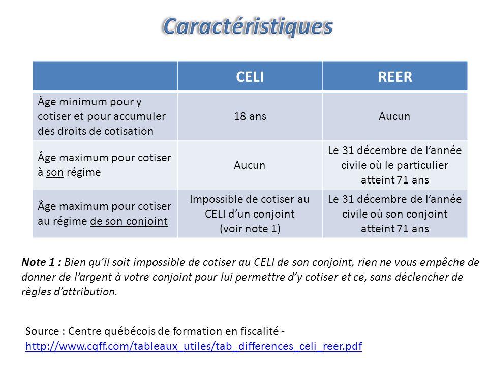 Placements plus conservateurs dans le REER REER Retraits pleinement imposables Retraits non- imposables CELI $$ $$$$