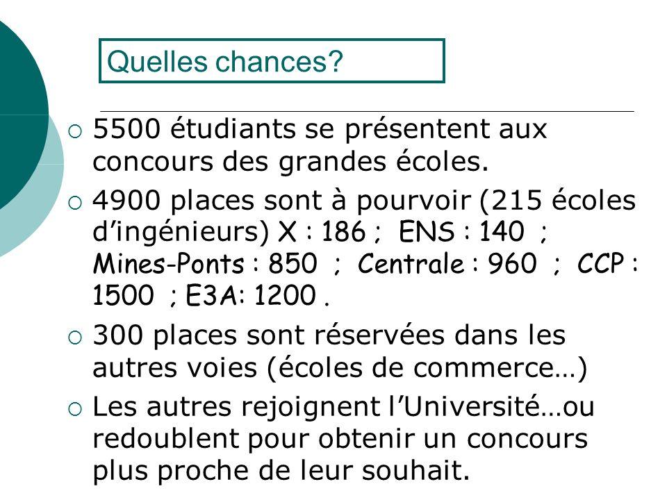 Quelles chances? 5500 étudiants se présentent aux concours des grandes écoles. 4900 places sont à pourvoir (215 écoles dingénieurs) X : 186 ; ENS : 14