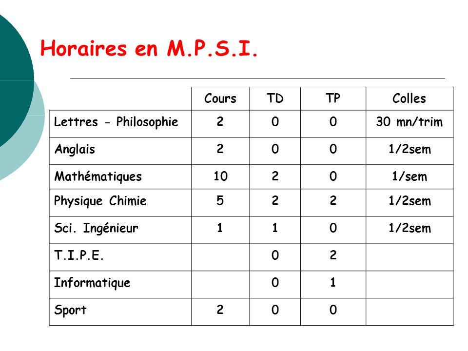 Horaires en M.P.S.I. CoursTDTPColles Lettres - Philosophie20030 mn/trim Anglais2001/2sem Mathématiques10201/sem Physique Chimie5221/2sem Sci. Ingénieu