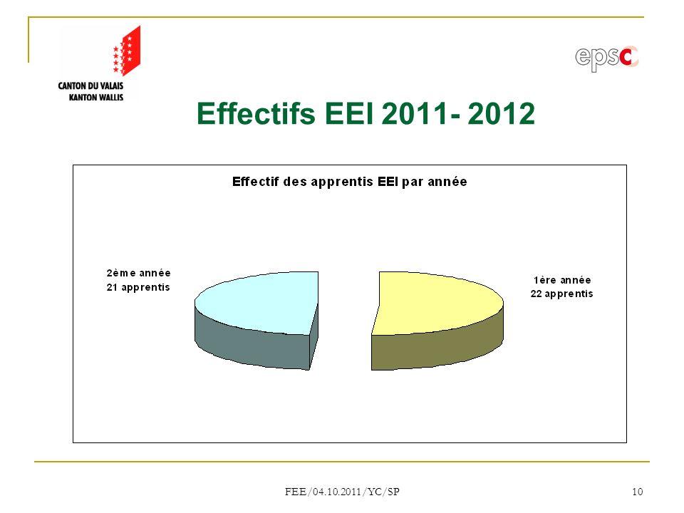 FEE/04.10.2011/YC/SP 10 Effectifs EEI 2011- 2012