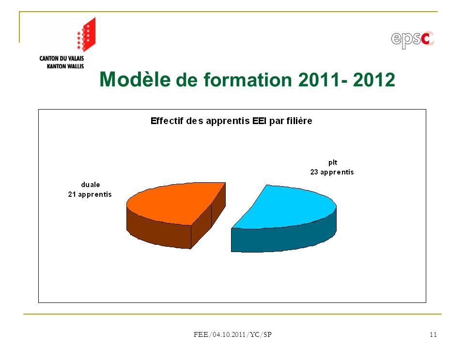 FEE/04.10.2011/YC/SP 11 Modèle de formation 2011- 2012