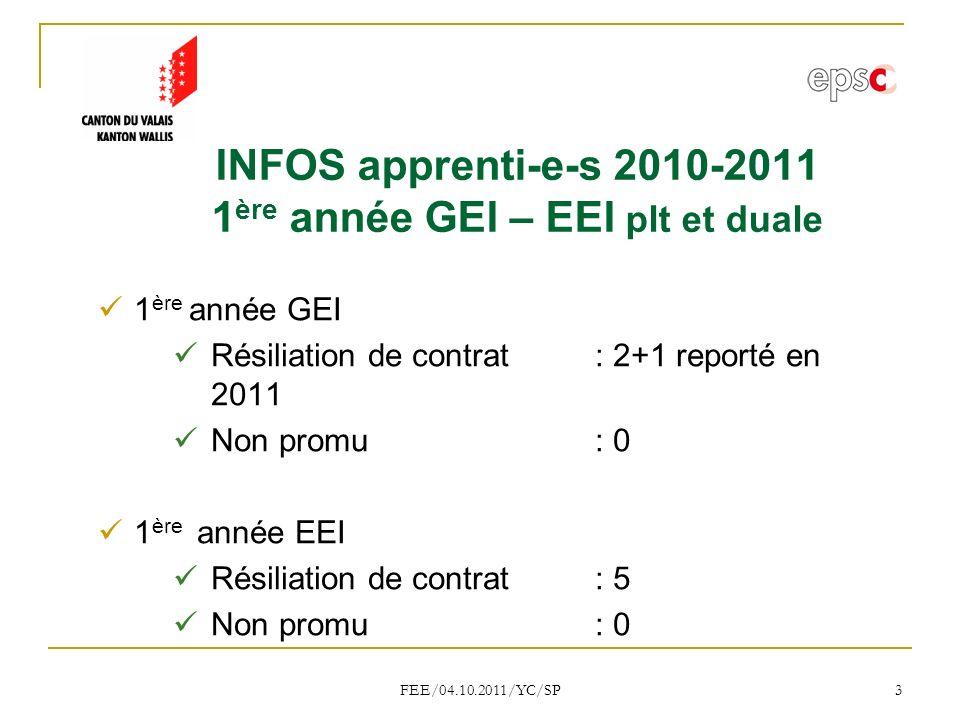 FEE/04.10.2011/YC/SP 3 INFOS apprenti-e-s 2010-2011 1 ère année GEI – EEI plt et duale 1 ère année GEI Résiliation de contrat: 2+1 reporté en 2011 Non promu : 0 1 ère année EEI Résiliation de contrat: 5 Non promu : 0