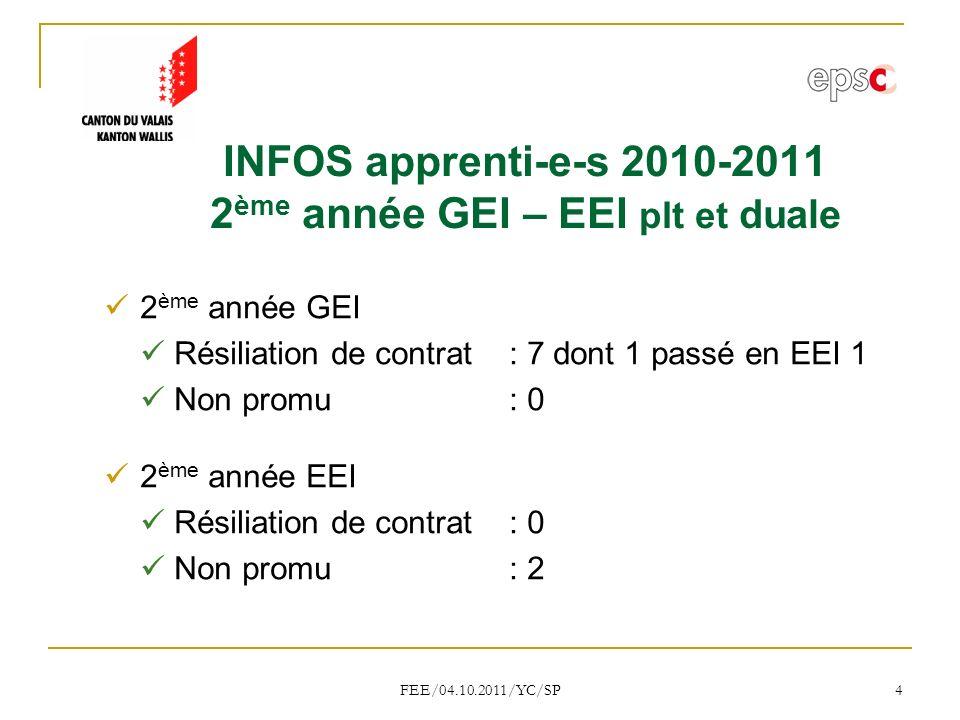 FEE/04.10.2011/YC/SP 4 INFOS apprenti-e-s 2010-2011 2 ème année GEI – EEI plt et duale 2 ème année GEI Résiliation de contrat : 7 dont 1 passé en EEI 1 Non promu: 0 2 ème année EEI Résiliation de contrat : 0 Non promu: 2