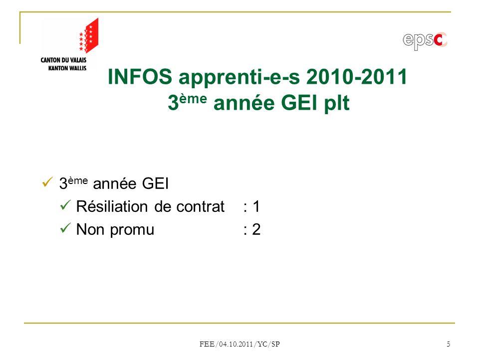 FEE/04.10.2011/YC/SP 5 INFOS apprenti-e-s 2010-2011 3 ème année GEI plt 3 ème année GEI Résiliation de contrat: 1 Non promu: 2