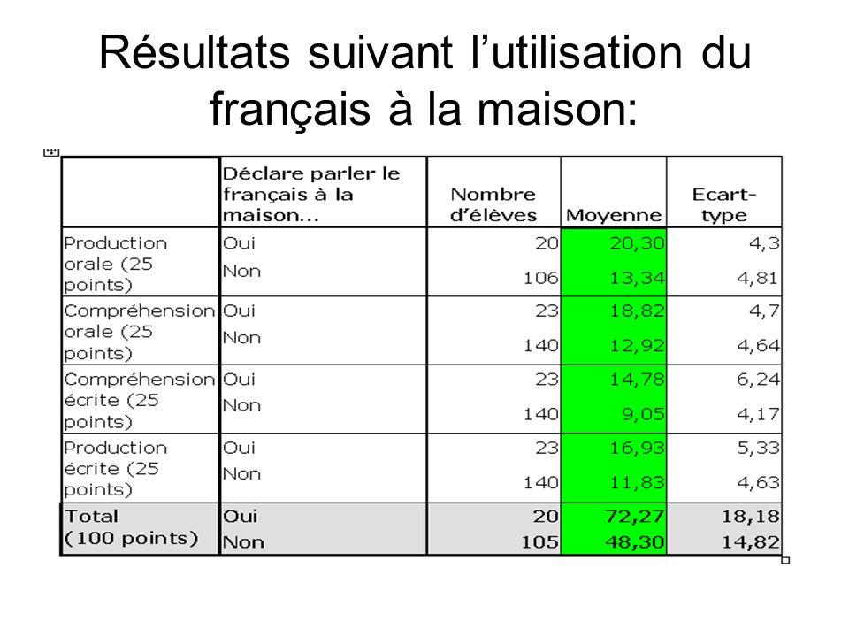Résultats suivant lutilisation du français à la maison: