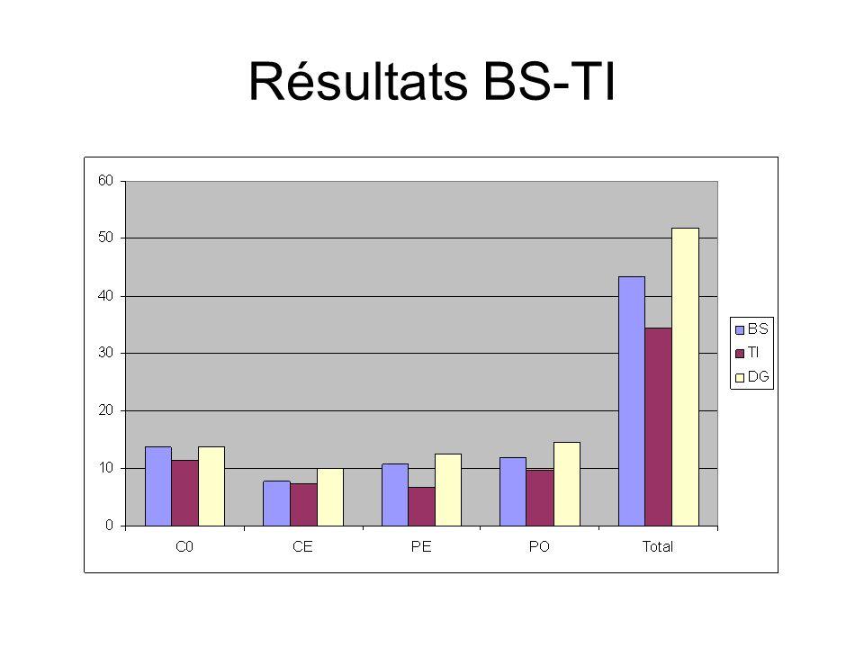 Résultats BS-TI
