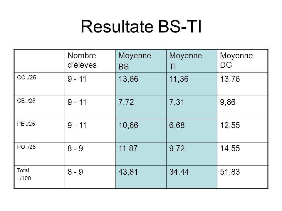 Resultate BS-TI Nombre délèves Moyenne BS Moyenne TI Moyenne DG CO./25 9 - 1113,6611,3613,76 CE./25 9 - 117,727,319,86 PE./25 9 - 1110,666,6812,55 PO./25 8 - 911,879,7214,55 Total.