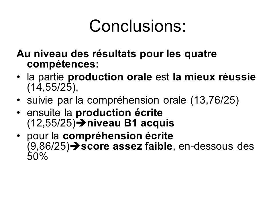 Conclusions: Au niveau des résultats pour les quatre compétences: la partie production orale est la mieux réussie (14,55/25), suivie par la compréhension orale (13,76/25) ensuite la production écrite (12,55/25) niveau B1 acquis pour la compréhension écrite (9,86/25) score assez faible, en-dessous des 50%