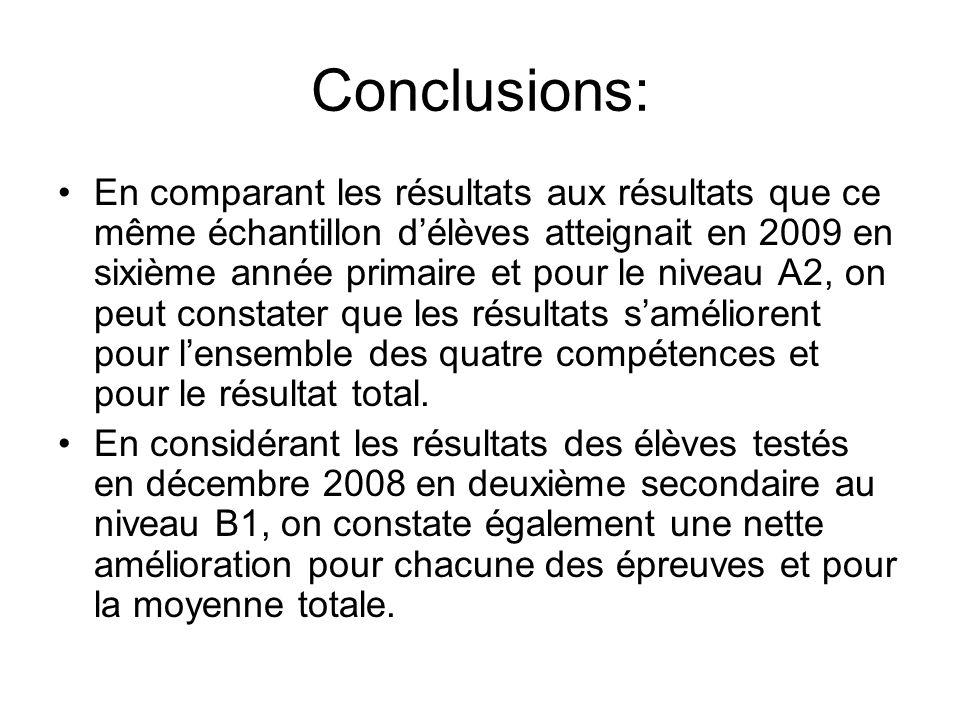 Conclusions: En comparant les résultats aux résultats que ce même échantillon délèves atteignait en 2009 en sixième année primaire et pour le niveau A2, on peut constater que les résultats saméliorent pour lensemble des quatre compétences et pour le résultat total.