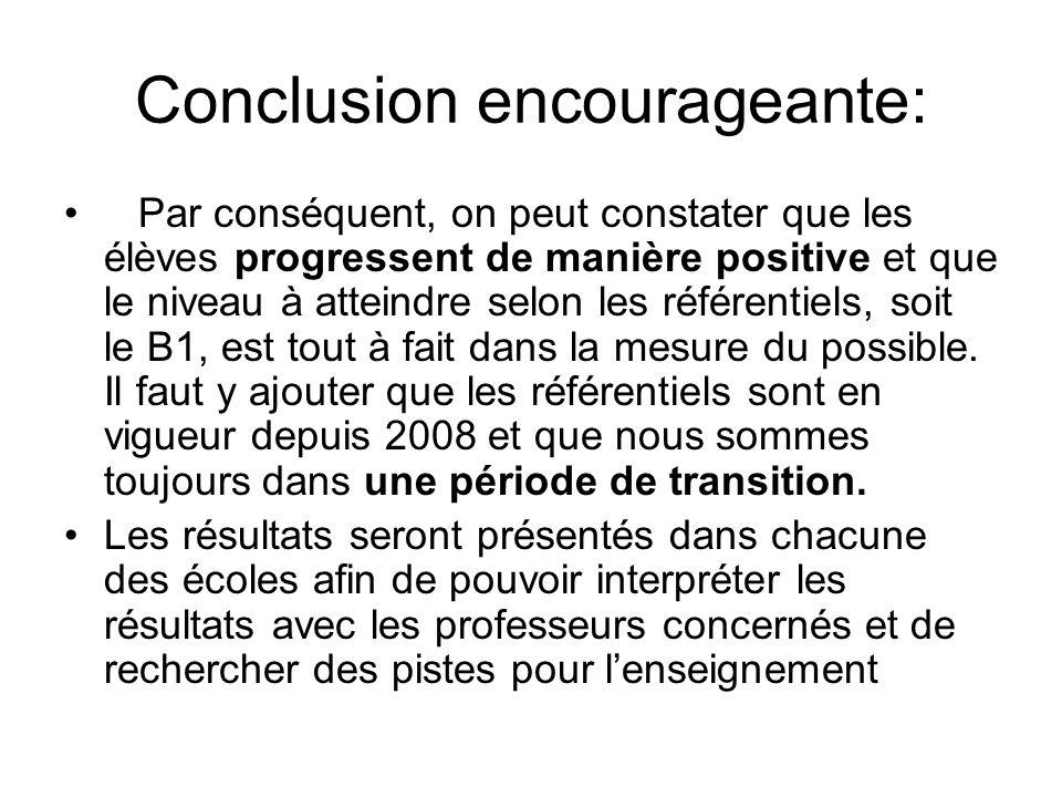 Conclusion encourageante: Par conséquent, on peut constater que les élèves progressent de manière positive et que le niveau à atteindre selon les référentiels, soit le B1, est tout à fait dans la mesure du possible.