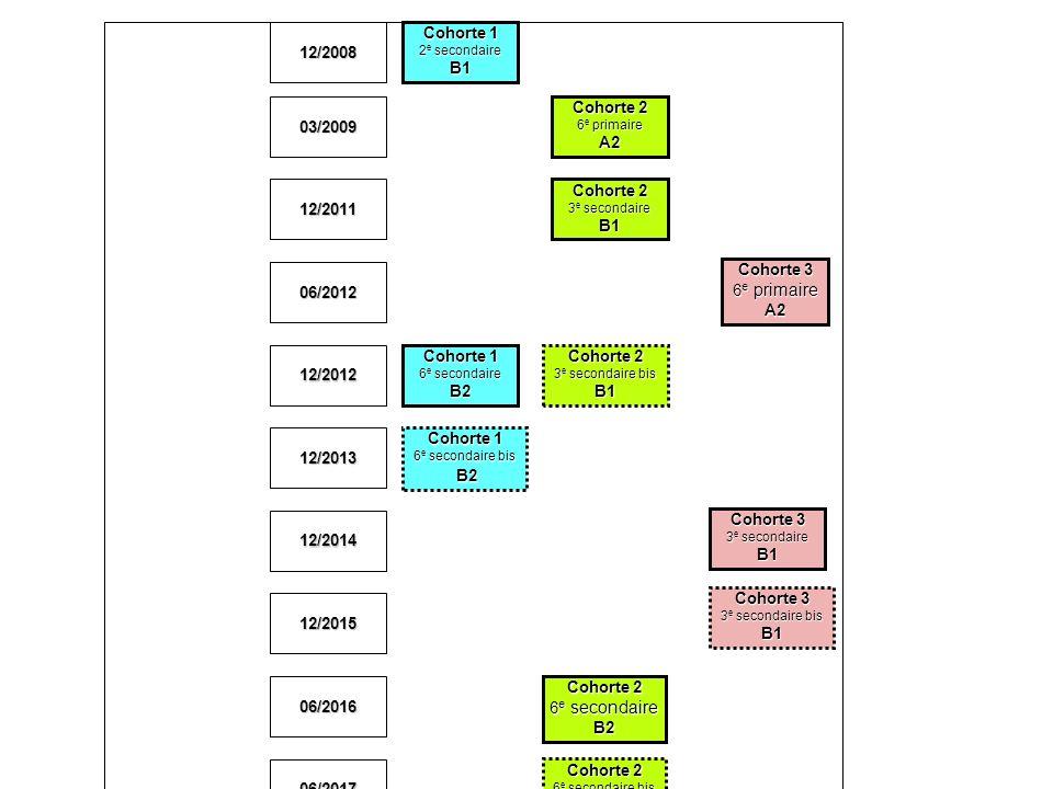 Cohorte 1 2 e secondaire B1 Cohorte 1 6 e secondaire B2 Cohorte 1 6 e secondaire bis B2 Cohorte 2 6 e primaire A2 Cohorte 2 6 e secondaire B2 Cohorte 2 3 e secondaire bis B1 Cohorte 2 6 e secondaire bis B2 Cohorte 2 3 e secondaire B1 Cohorte 3 6 e primaire A2 Cohorte 3 3 e secondaire B1 Cohorte 3 3 e secondaire bis B1 Cohorte 3 6 e secondaire B2 Cohorte 3 6 e secondaire bis B2 12/2008 03/2009 12/2011 06/2012 12/2012 12/2013 12/2014 12/2015 06/2016 06/2017 06/2018 06/2019