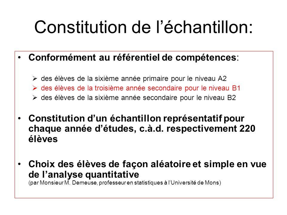Constitution de léchantillon: Conformément au référentiel de compétences: des élèves de la sixième année primaire pour le niveau A2 des élèves de la troisième année secondaire pour le niveau B1 des élèves de la sixième année secondaire pour le niveau B2 Constitution dun échantillon représentatif pour chaque année détudes, c.à.d.