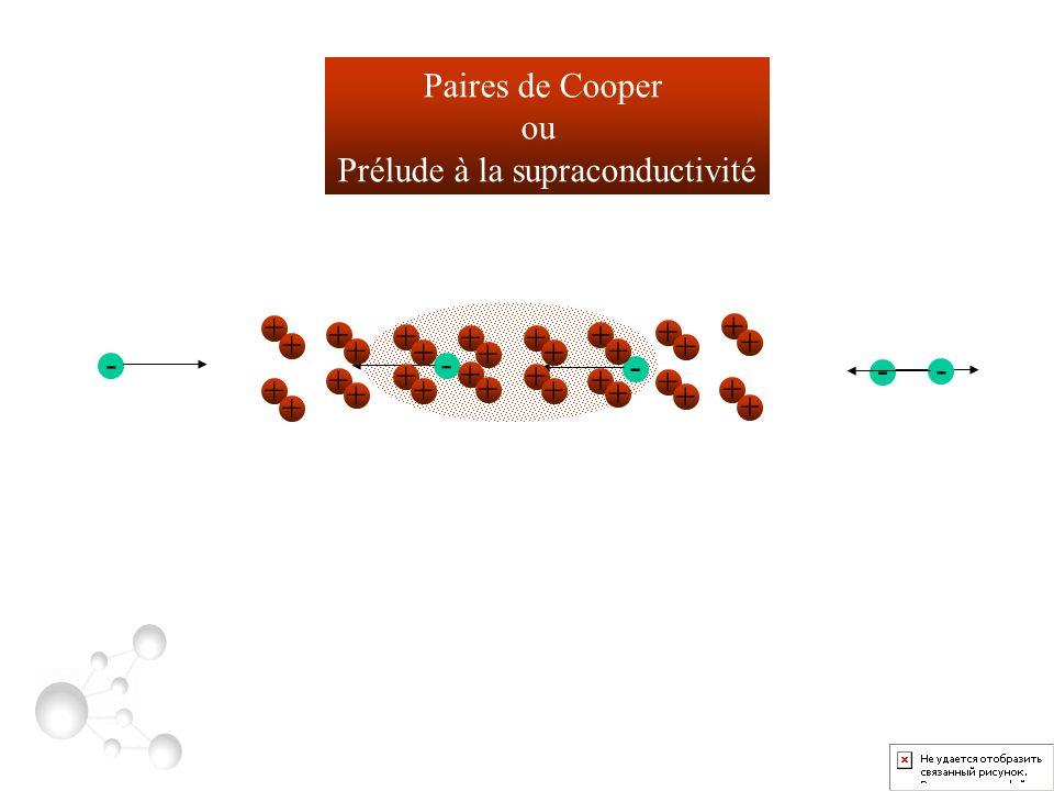 + + + + + + + + + + + + + + + + + + + + + ++ ++ ++ ++ + ++ - - - - - - - + + + + + + + + + + + + + + + + + + + + + + + + + + + + + + + + Paires de Cooper ou Prélude à la supraconductivité