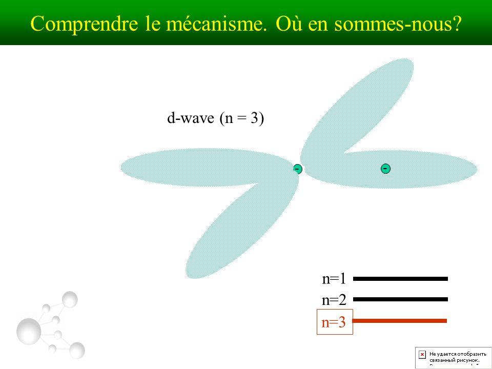 d-wave (n = 3) n=1 n=2 n=3 - - Comprendre le mécanisme. Où en sommes-nous?