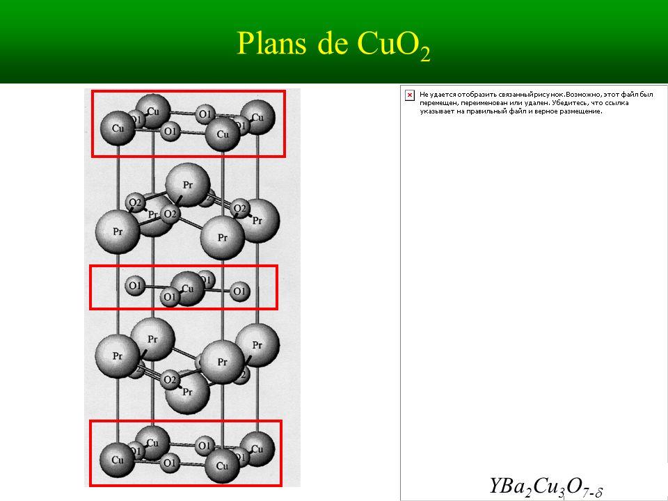 Plans de CuO 2 YBa 2 Cu 3 O 7-