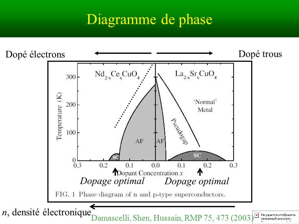Diagramme de phase Dopage optimal n, densité électronique Dopé trous Dopé électrons Damascelli, Shen, Hussain, RMP 75, 473 (2003)