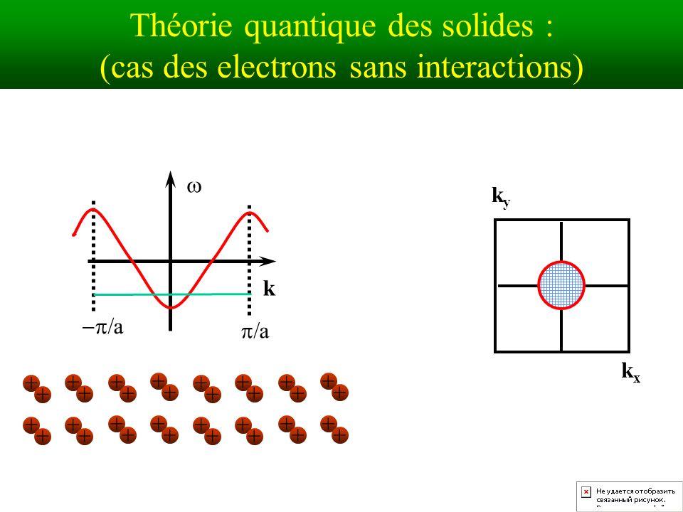 Théorie quantique des solides : (cas des electrons sans interactions) k a a kxkx kyky + + + + + + + + + + + + + + + + + + + + + ++ ++ ++ ++ + ++