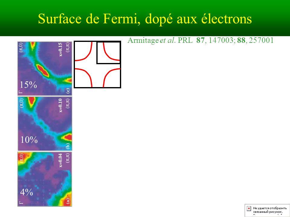 Surface de Fermi, dopé aux électrons Armitage et al. PRL 87, 147003; 88, 257001 15% 10% 4%
