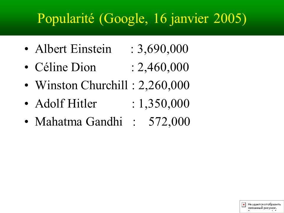 Popularité (Google, 16 janvier 2005) Albert Einstein : 3,690,000 Céline Dion : 2,460,000 Winston Churchill : 2,260,000 Adolf Hitler : 1,350,000 Mahatma Gandhi : 572,000