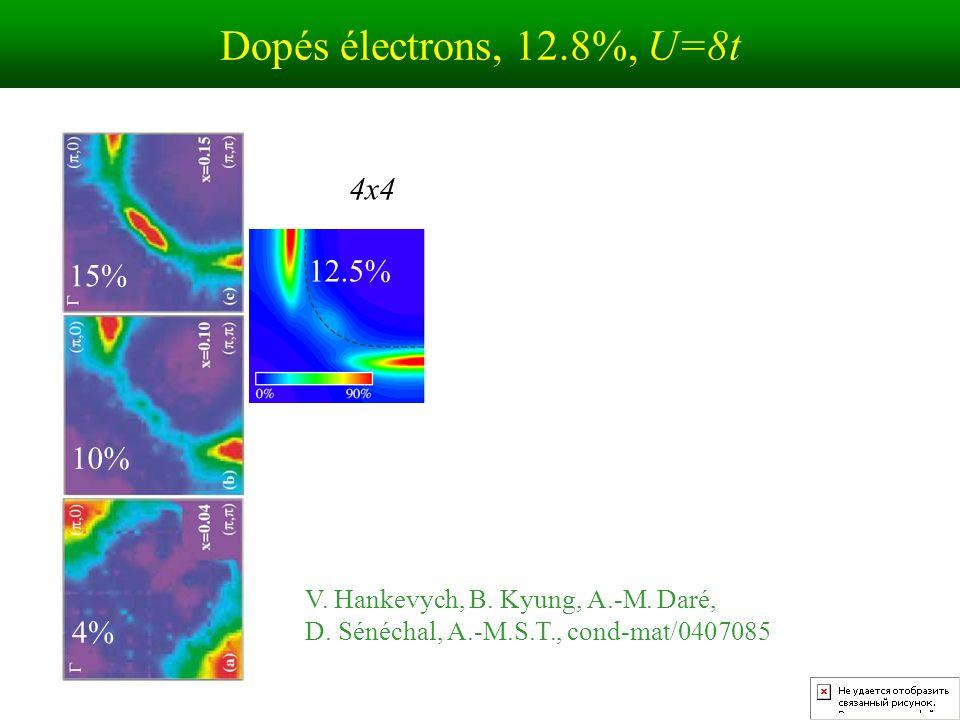 4x4 15% 10% 4% 12.5% Dopés électrons, 12.8%, U=8t V.