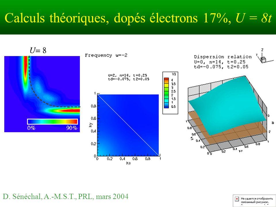 Calculs théoriques, dopés électrons 17%, U = 8t D. Sénéchal, A.-M.S.T., PRL, mars 2004