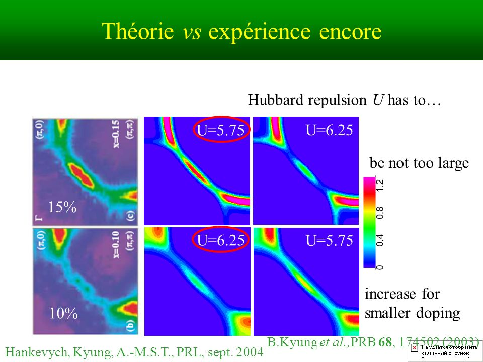 Théorie vs expérience encore be not too large increase for smaller doping Hubbard repulsion U has to… U=5.75 U=6.25 B.Kyung et al.,PRB 68, 174502 (200