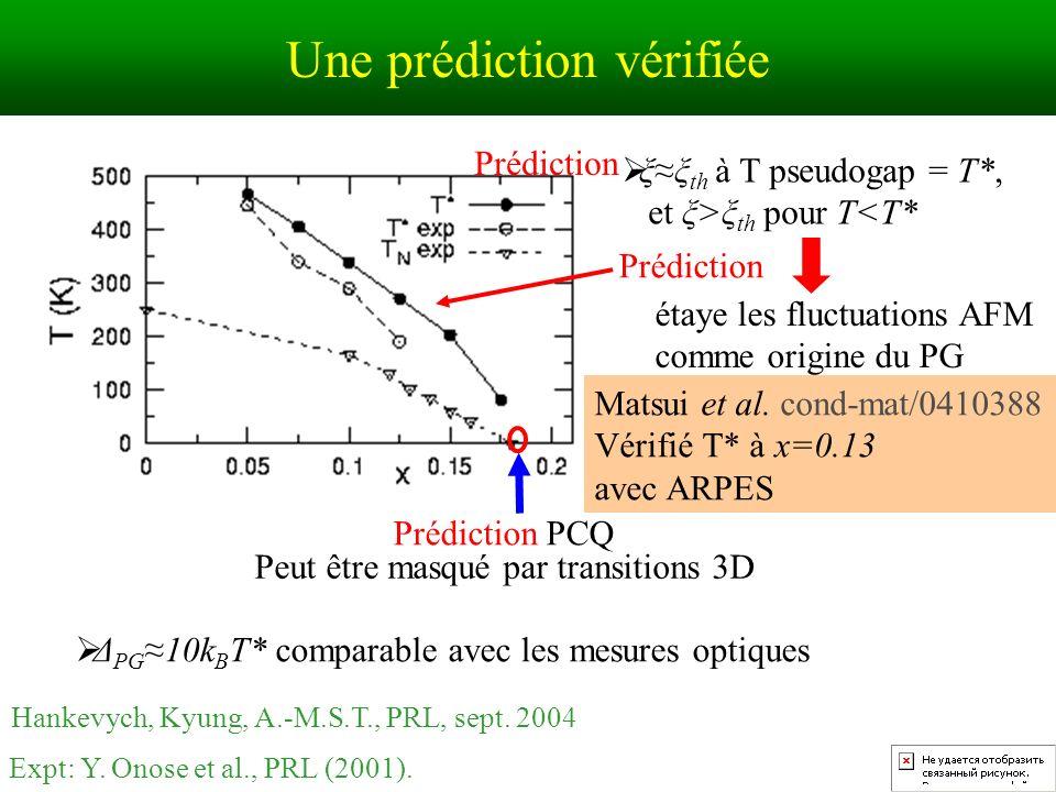 Une prédiction vérifiée Δ PG 10k B T* comparable avec les mesures optiques Prédiction PCQ Peut être masqué par transitions 3D Expt: Y.